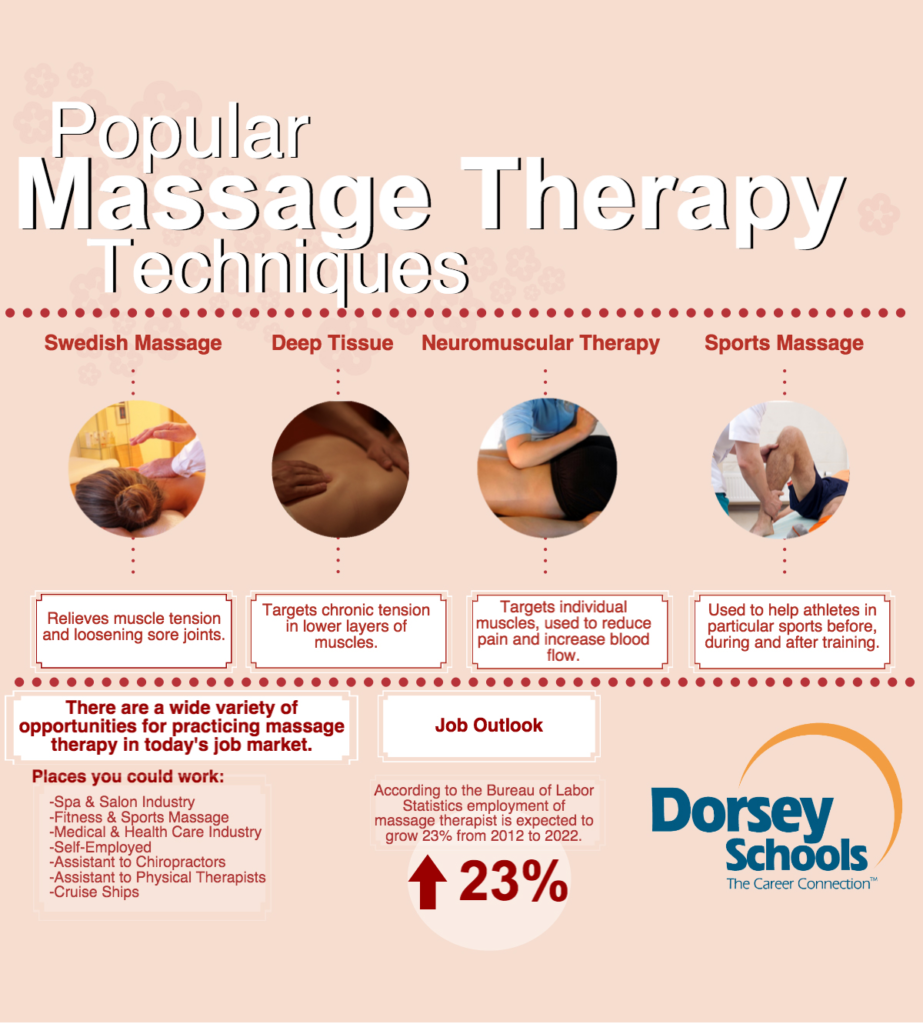 Massage Therapy Techniques