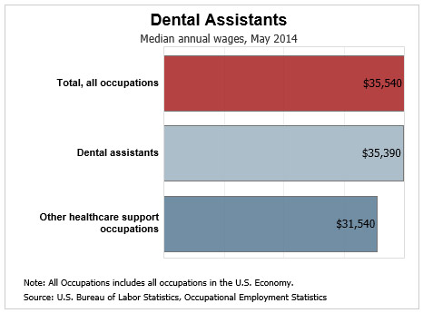 How Much Do Dental Assistants Make