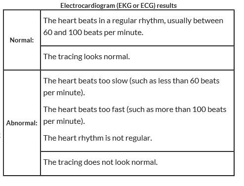 Electrocardiogram EKG Results