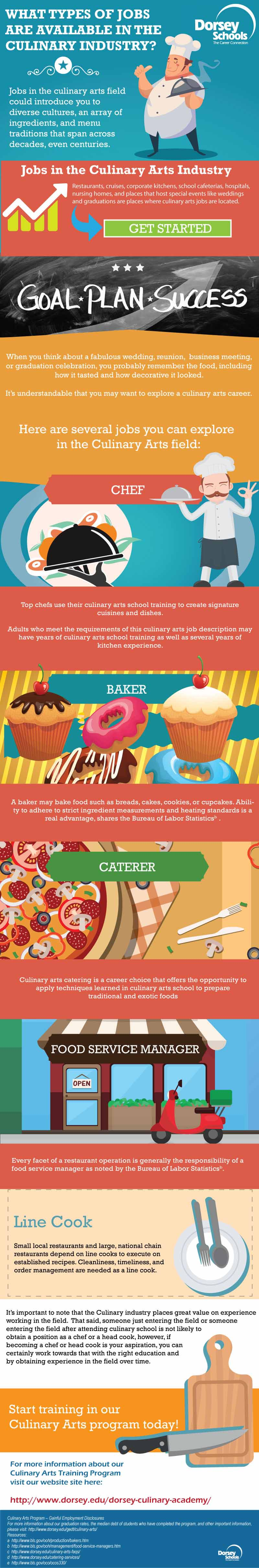 Culinary-Arts-Infographic-6.0